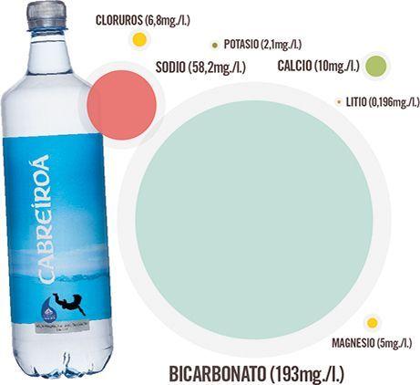 El agua equilibrada para gente que no para